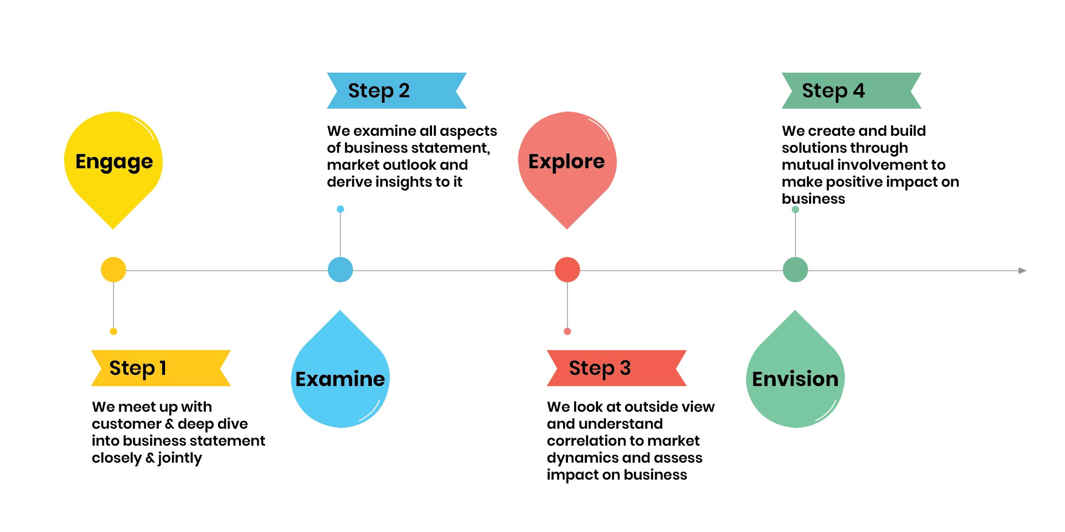 Infographics_Consulting-Delivery-Approach