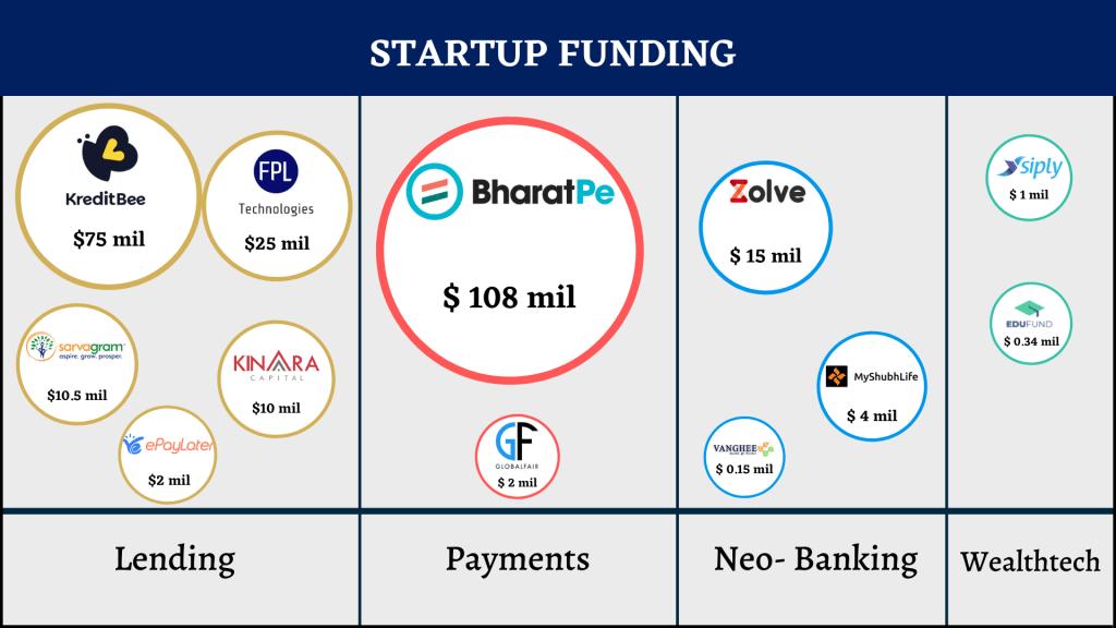 BharatPe, Startup Funding, Fintech Funding