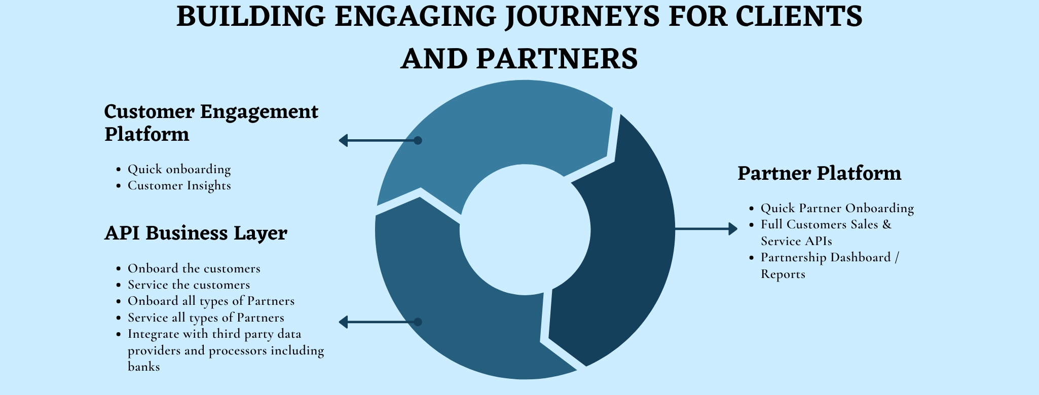Buildung engaging lending journeys for clients and partners