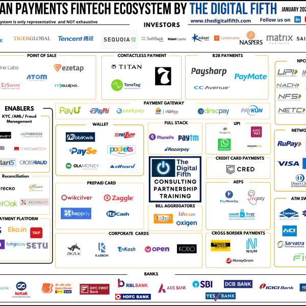 Indian Digital Payments Fintech Ecosystems Feb 2021