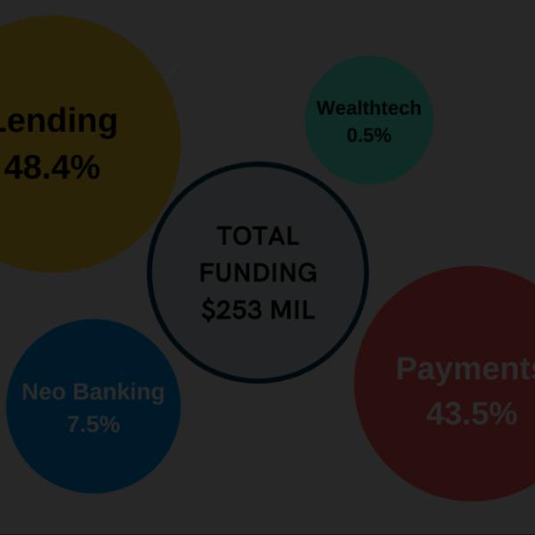 Funding February, 2021 Digital Payments Digital lending